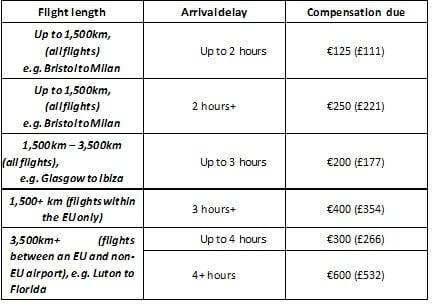 Airline claim compensation letter template | The Complaining Cow