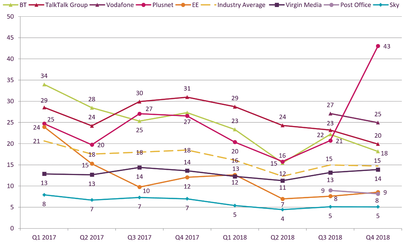 Graph of providers with satisfaction levels over quarters